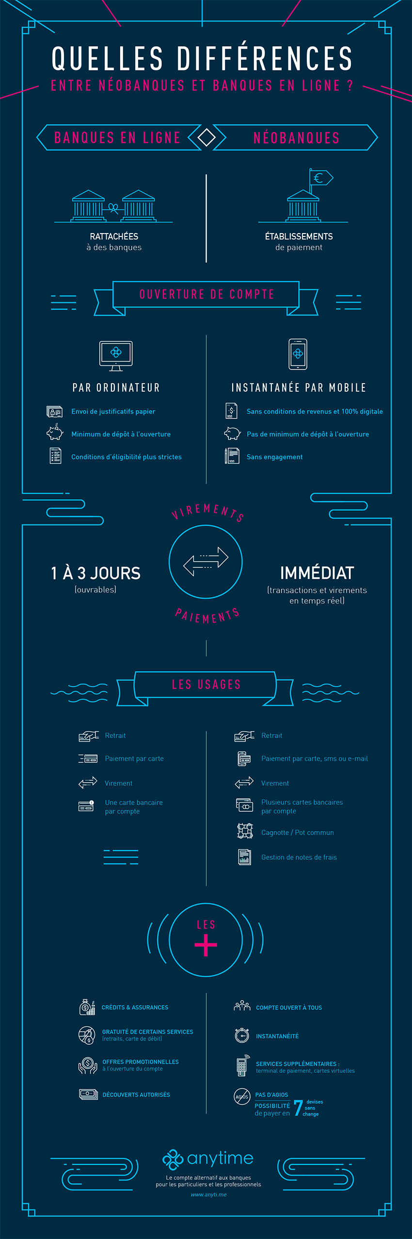 Infographie_Anytime2